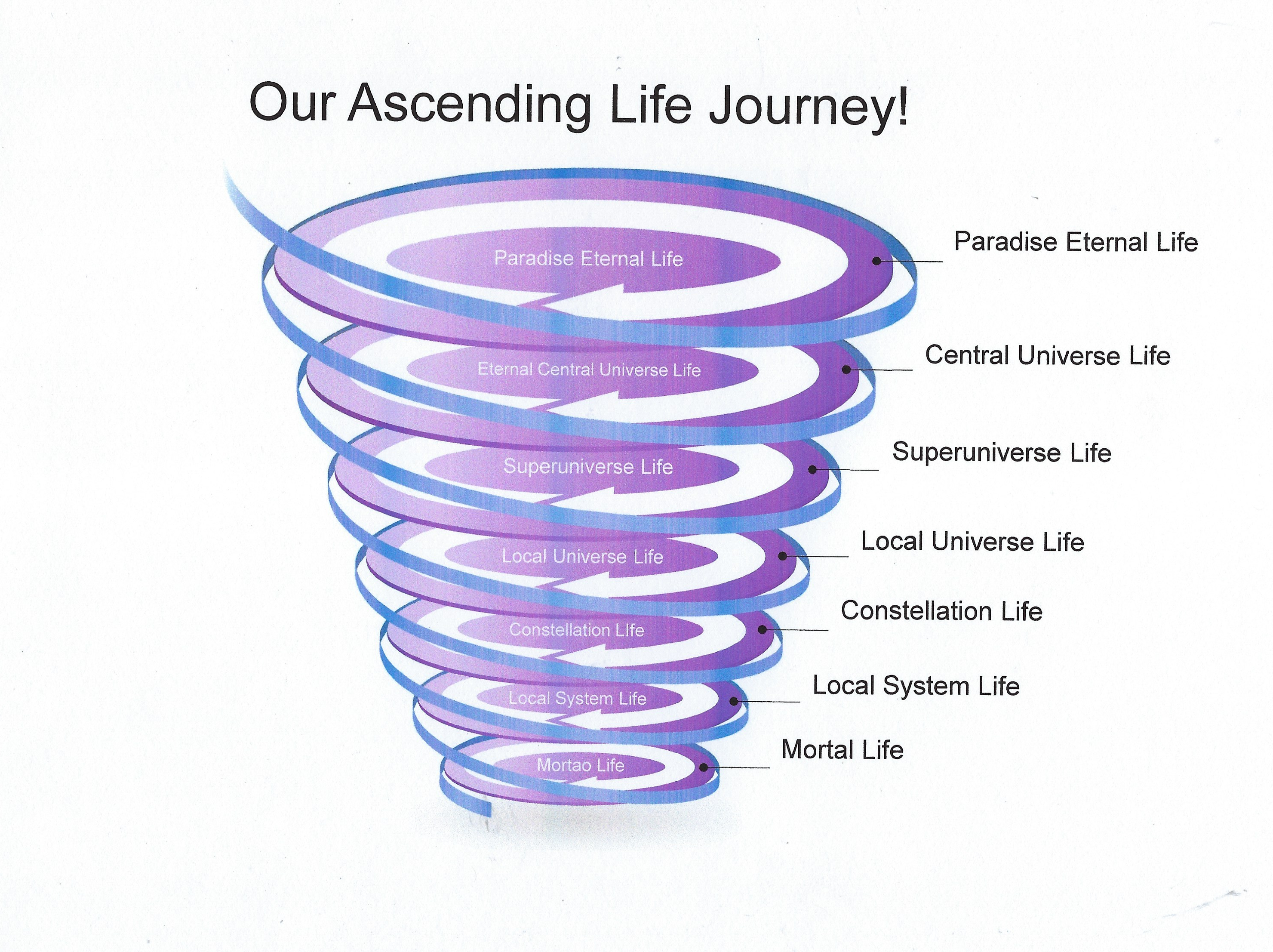 Our Ascending Journey to Eternal Life!